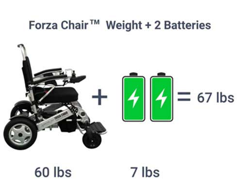 1.Sentire Med Forza Foldable Power FCX Deluxe Compact Electric Wheelchair